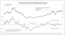 Emerging Market Indicators Study—Premium/Discount Of Closed End Funds