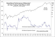 Update On Our Stock/Bond Performance In Focus Special Study