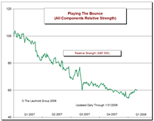 Playing The Bounce Final Update: Bounce Stocks Small Rally (Finally) In January