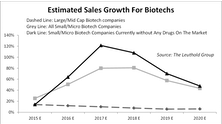 Small Cap Biotech Valuations: Proceed With Caution