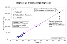 Crude Oil Regression Analysis