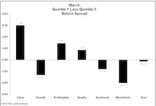Quantitative Strategies: Factor Performance Reverses