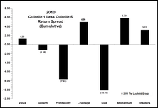 Year In Review: Inconsistency Among Traditional Factors