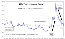 The Bond Bubble Is Beginning To Deflate… Is The Cheap Money Era Ending?