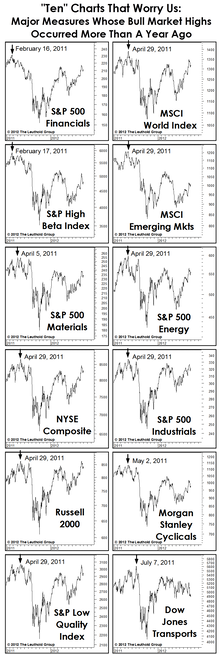 Ten Charts To Chew On