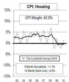 Mild Inflation, But No Deflation In 2010