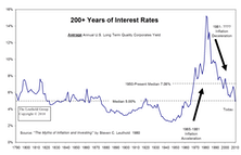 Are We In A Bond Bubble?