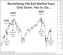Another Market Milestone