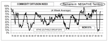 Weak Dollar Could Continue To Contribute To Higher Commodity Prices