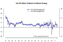 CPI Inflation Dips Lower, But Concerns About Food & Energy Prices Remain