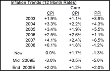 Fall Into Deflationary Territory Should Be Short Lived