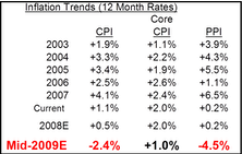 Recent CPI and PPI Readings Declined By Largest Percentages In Over 60 Years