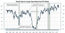 Small/Mid/Large Cap - Small Caps Experience Worst Monthly Return Since May 2012