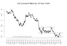 Not So Calm In The Bond Market