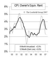 """CPI """"Housing"""" Cooling Off"""