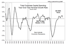 CAPEX Is Slowing: Which industries still stand to benefit—and which ones are in trouble?