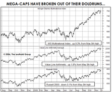 Why It Has Been Tough To Beat The S&P 500 In 2006