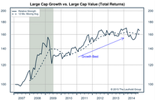 Growth, Value, Cyclicals
