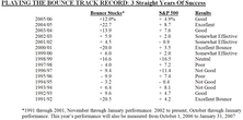 """2006 Could Be A Good """"Playing The Bounce"""" Year"""