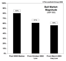 Stock Market Recovery….Typical In Duration, But Maybe Not In Terms Of Performance