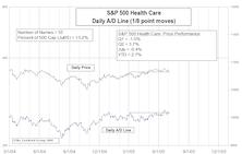 Advance/Decline Line & Price Line Divergences Offer Guidance