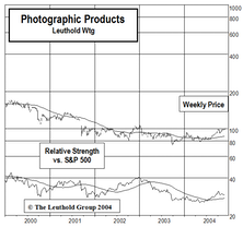 "Adding Photographic Products To Select Industries ""Small Group"" Holdings"