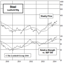 Constructing A New Steel Position