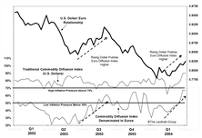 Commodity Diffusion Index