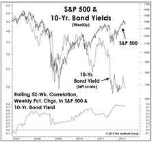 Stock/Bond Correlation Upside Down—Stocks And Interest Rates Can Rise In Tandem
