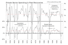 Capex And Consumer Spending Back In Sync