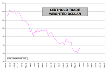 Inflationary Impact Of The Falling Dollar