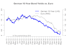 End Of The QE Trade? Too Early To Call