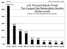 The Market Impact Of Today's Net Redemptions