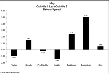 Momentum and Sentiment bounced back in May