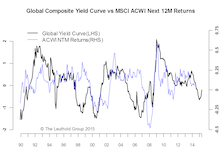 Steeper Yield Curve: All About Inflation