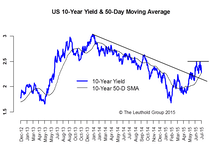 Interest Rates And Credits: At A Crossroads
