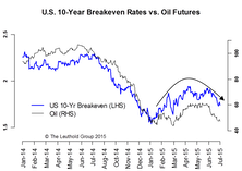 Re-Deflation: Lower Rates, Wider Spreads