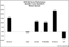 GS Scores Perform Well In 2015