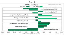 Stock/Bond Market Fund Flow Trends