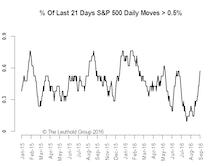 Markets & Election—All Risk And No Reward