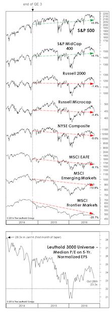 Has The Fed Already Hit Stocks?