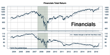 Financials With Post-Election Appeal