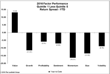 Quantitative Factor Performance: Year In Review