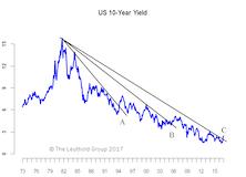 U.S. Rates—Not A Bear Market Yet
