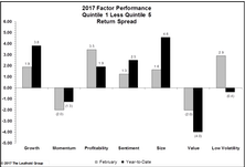 February Factor Performance
