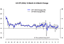 A Dovish Hike--Positive For Inflation