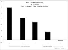 Factor In Focus: Asset Growth Identifies Lack Of Capital Discipline