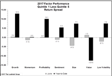 Rotation From Info Tech To Financials Drives Factor Performance