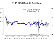 CPI Weakness Is Broad-Based