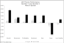 Value Continues To Underperform